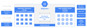 Separation of compute and state in Google BigQuery and Cloud Dataflow (and why it matters)