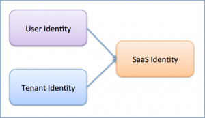 SaaS Quick Start Highlights Identity and Isolation with Amazon Cognito