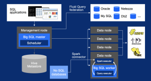 Big SQL: SQL on Apache Hadoop Across the Enterprise