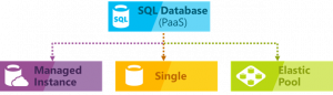 Put your databases on autopilot with a lift and shift to Azure SQL Database