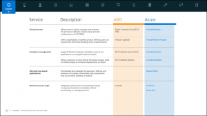 Cloud Service Map for AWS and Azure Available Now