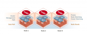 Under the Hood: Redis Enterprise Flash Database Architecture