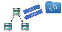 MySQL backup, recovery and provisioning within a Continuent Tungsten Cluster