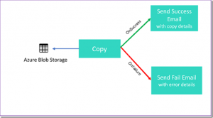 Highlighting 3 New Features in Azure Data Factory V2