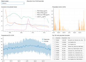 Creating custom interactive dashboards with Bokeh and BigQuery