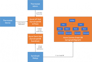 Deep dive into Azure IoT Hub notifications and Device Twin