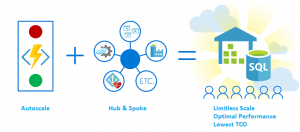 Azure SQL Data Warehouse, the hub for a trusted and performance optimized cloud data warehouse