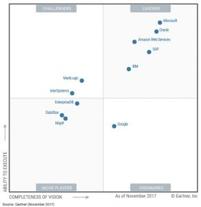Three years in a row – Microsoft is a leader in the ODBMS Magic Quadrant