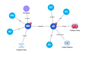 Graph visualization use cases: part 3