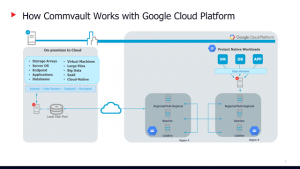 """Commvault and Google Cloud partner on cloud-based data protection and simpler """"lift and shift"""" to the cloud"""