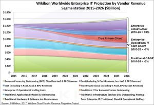 Where we are at in terms of past cloud forecasts