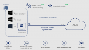 Windows System State Backup to Azure with Azure Backup is generally available