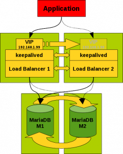 Shinguz: MariaDB master/master GTID based replication with keepalived VIP