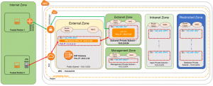 VPC Subnet Zoning Patterns for SAP on AWS, Part 3: Internal and External Access