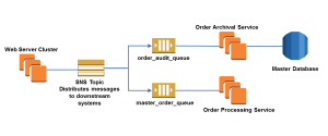 Cross-Account Integration with Amazon SNS