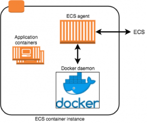 Under the Hood: Task Networking for Amazon ECS