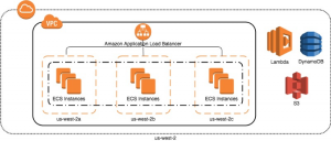 Testing AWS GameDay with AWS Well-Architected Framework – Remediation