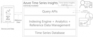 Microsoft announces the general availability of Azure Time Series Insights