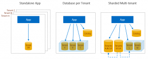 New multi-tenant patterns for building SaaS applications on SQL Database