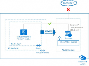 Azure Networking updates for Fall 2017