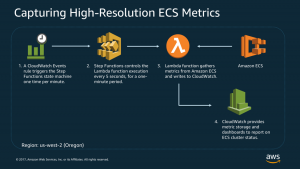 Capturing Custom, High-Resolution Metrics from Containers Using AWS Step Functions and AWS Lambda