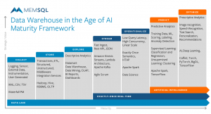 Data Warehouse in the Age of AI Maturity
