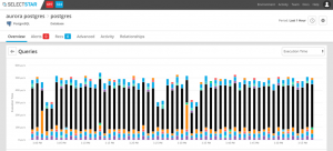 Best Practices for Performance Tuning and Troubleshooting Amazon Aurora
