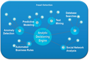 An Economic Perspective on Fraud Analytics: Calculating ROI of Fraud Detection Systems