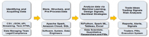 J.P. Morgan's Comprehensive Guide on Machine Learning