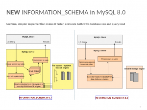 Further improvements on INFORMATION_SCHEMA in MySQL 8.0.3