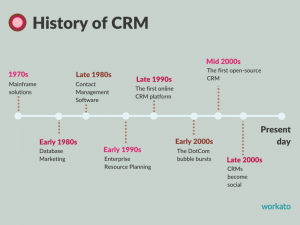 What Role Will CRMs Play in the Future of Work? - The Connector by Workato