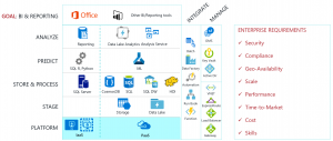 Technical reference implementation for enterprise BI and reporting