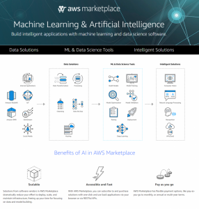 New Machine Learning Discovery Page on AWS Marketplace