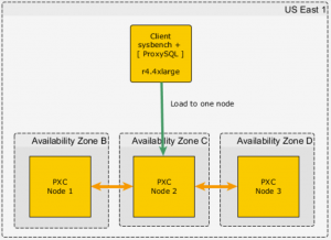 Best Practices for Percona XtraDB Cluster on AWS