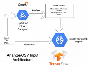 Using Apache Spark with TensorFlow on Google Cloud Platform