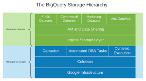 Separation of storage and compute in BigQuery