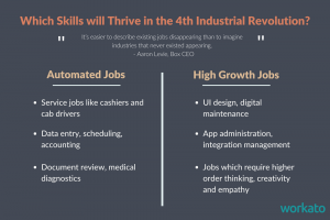 What Skills Will Thrive in the Fourth Industrial Revolution? - The Connector by Workato