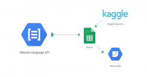 Analyzing text in a Google Sheet using Cloud Natural Language API and Apps Script