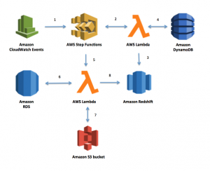 Implementing Dynamic ETL Pipelines Using AWS Step Functions