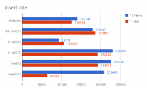 Insert benchmark: in-memory, high-concurrency, fast server - part 2