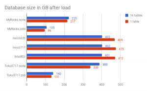 Insert benchmark: IO-bound, high-concurrency, fast server, part 2