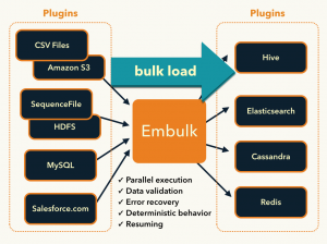 Embulk: move easily data across datasources