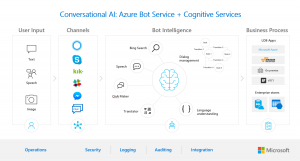 Conversational Bots Deep Dive – What's new with the General Availability of Azure Bot Service and Language Understanding