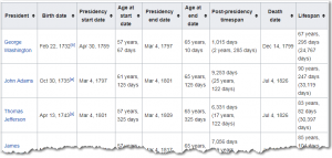 Timeline of all the U.S. presidents