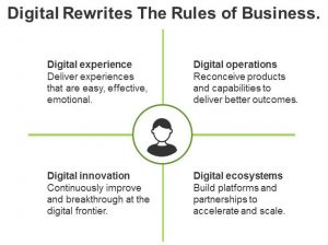Our New Differentiate With Digital Research Is Coming