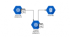 Replicating in Google Cloud SQL using Tungsten