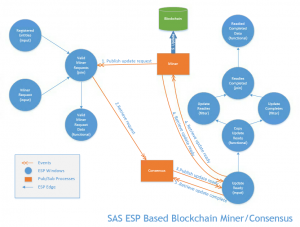 A practical approach to blockchain analytics
