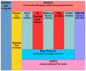 Hadoop Tutorial: Features, Components, Cluster & Topology
