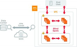 Enterprises Are Migrating to AWS with Confidence with Cloud-Native Visibility