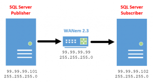 Simulating Bad Networks to Test SQL Server Replication